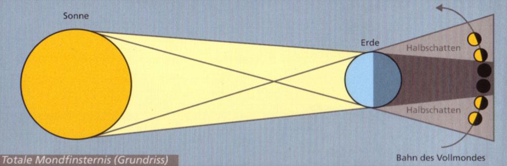 37F08-Grafik-Mondfinsternis