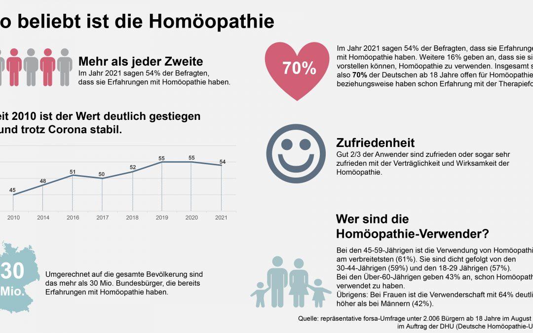 So beliebt ist Homöopathie